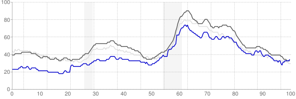 Champaign, Illinois monthly unemployment rate chart